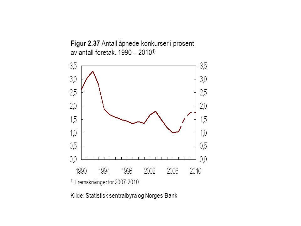 Figur 2. 37 Antall åpnede konkurser i prosent av antall foretak