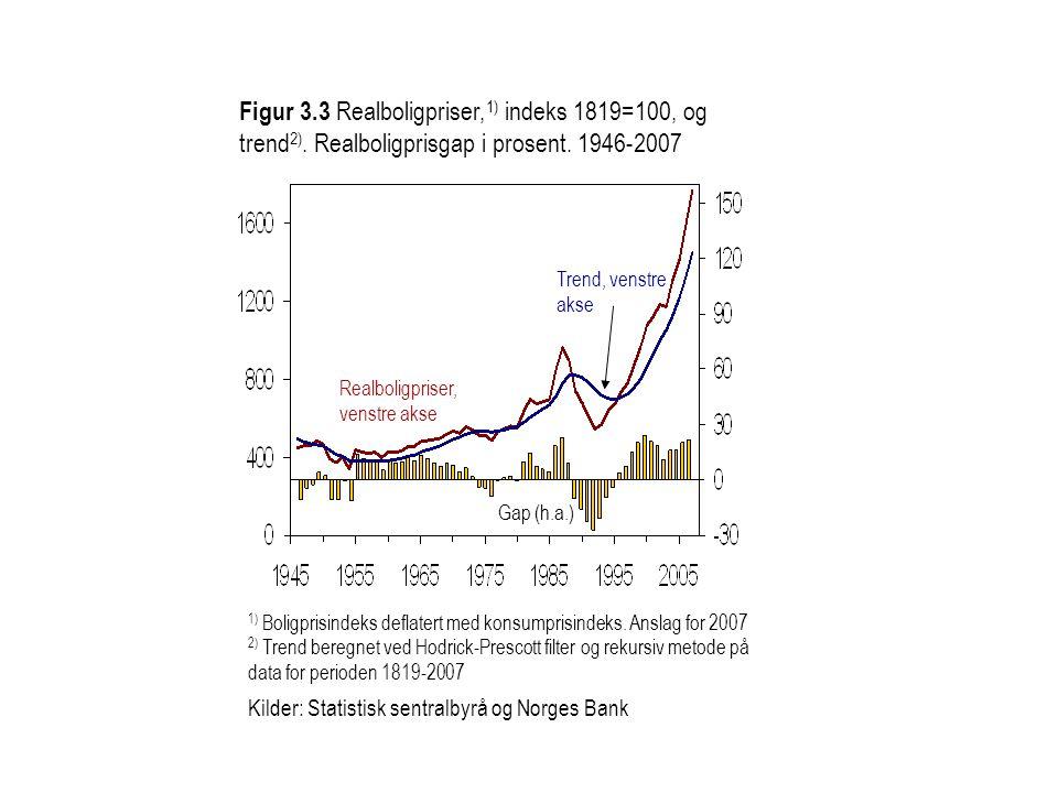 Figur 3. 3 Realboligpriser,1) indeks 1819=100, og trend2)