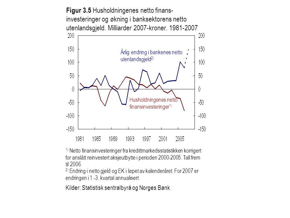 Figur 3.5 Husholdningenes netto finans-investeringer og økning i banksektorens netto utenlandsgjeld. Milliarder 2007-kroner. 1981-2007