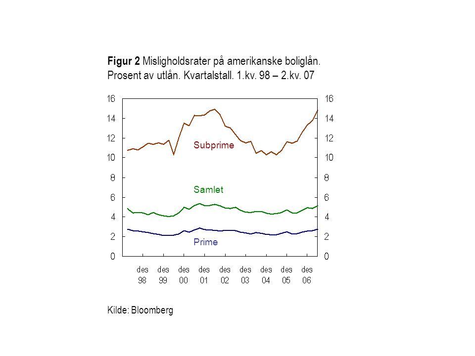 Figur 2 Misligholdsrater på amerikanske boliglån. Prosent av utlån