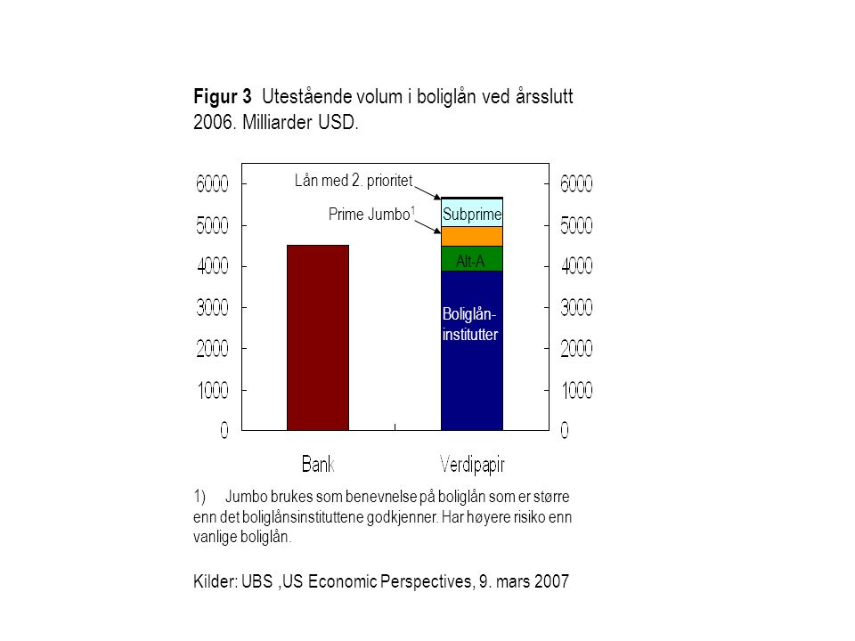 Figur 3 Utestående volum i boliglån ved årsslutt 2006. Milliarder USD.
