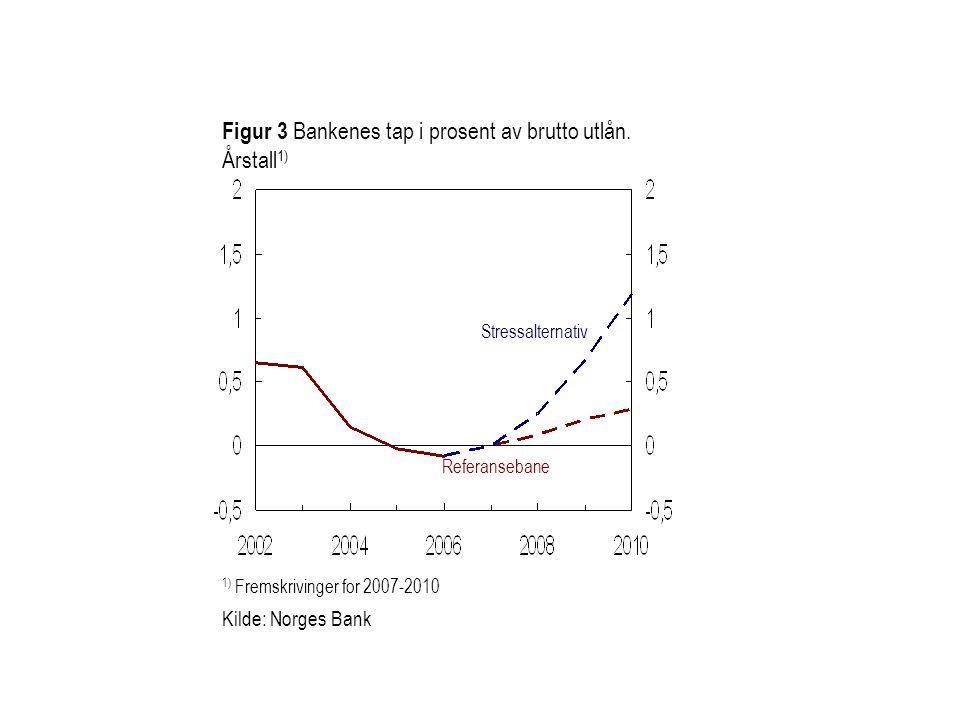 Figur 3 Bankenes tap i prosent av brutto utlån. Årstall1)