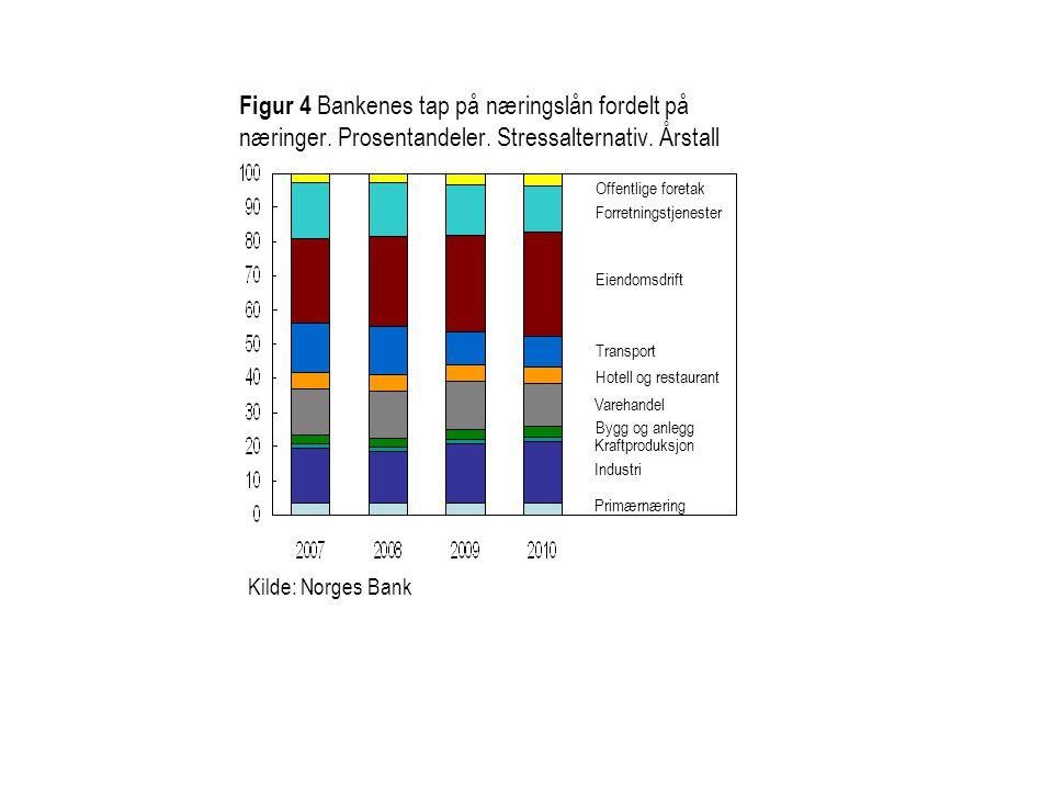 Figur 4 Bankenes tap på næringslån fordelt på næringer. Prosentandeler