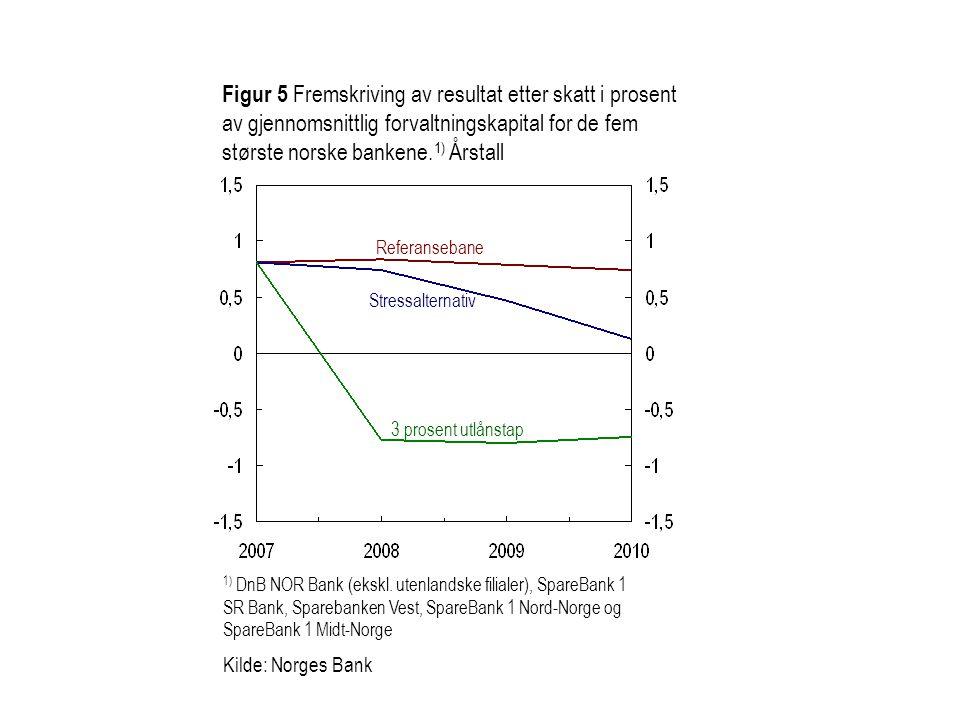 Figur 5 Fremskriving av resultat etter skatt i prosent av gjennomsnittlig forvaltningskapital for de fem største norske bankene.1) Årstall