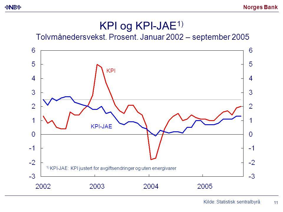KPI og KPI-JAE1) Tolvmånedersvekst. Prosent