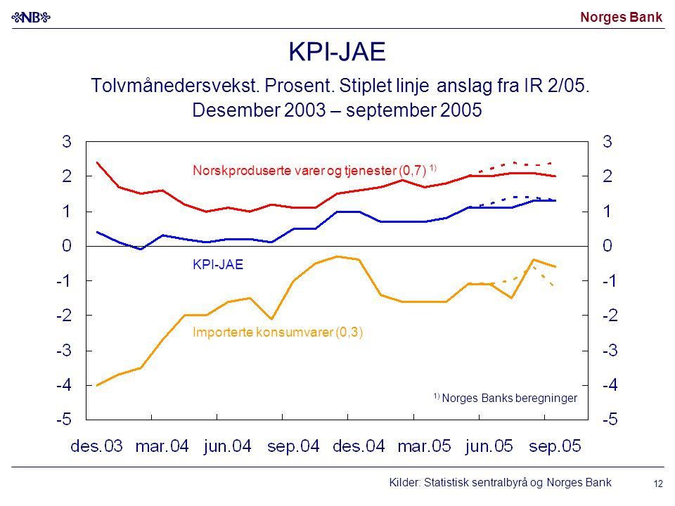 KPI-JAE Tolvmånedersvekst. Prosent. Stiplet linje anslag fra IR 2/05