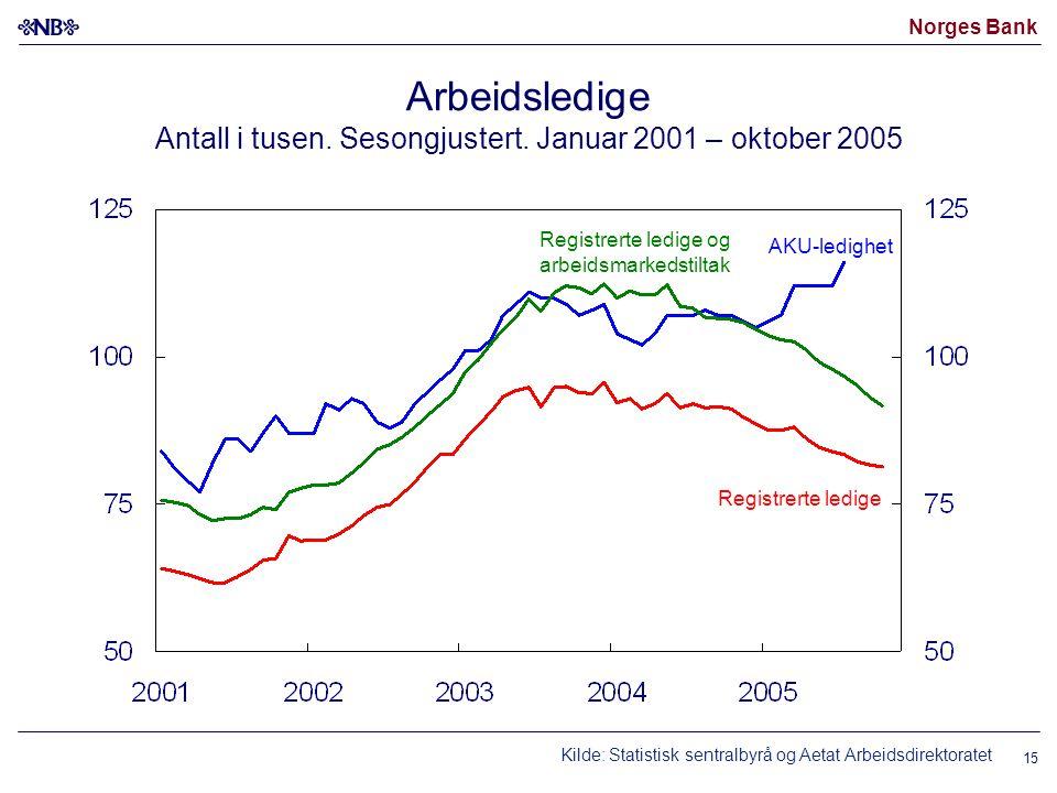 Arbeidsledige Antall i tusen. Sesongjustert. Januar 2001 – oktober 2005