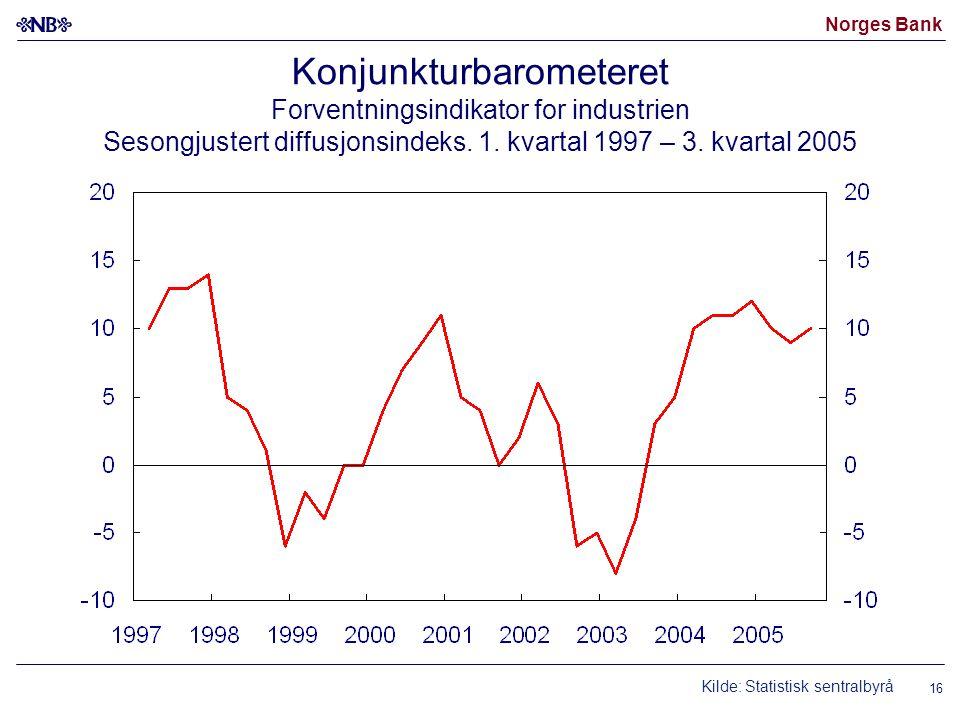 Konjunkturbarometeret Forventningsindikator for industrien Sesongjustert diffusjonsindeks. 1. kvartal 1997 – 3. kvartal 2005