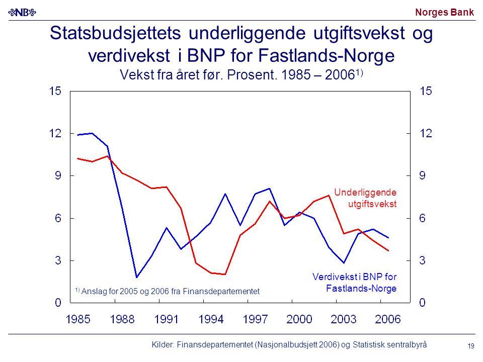 Statsbudsjettets underliggende utgiftsvekst og verdivekst i BNP for Fastlands-Norge Vekst fra året før. Prosent. 1985 – 20061)