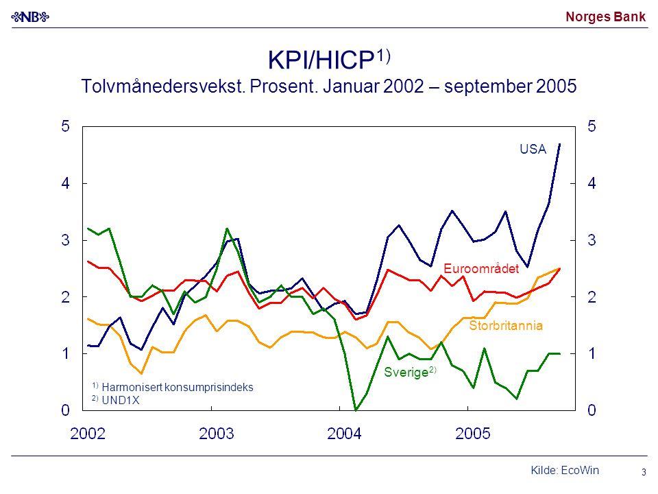 KPI/HICP1) Tolvmånedersvekst. Prosent. Januar 2002 – september 2005
