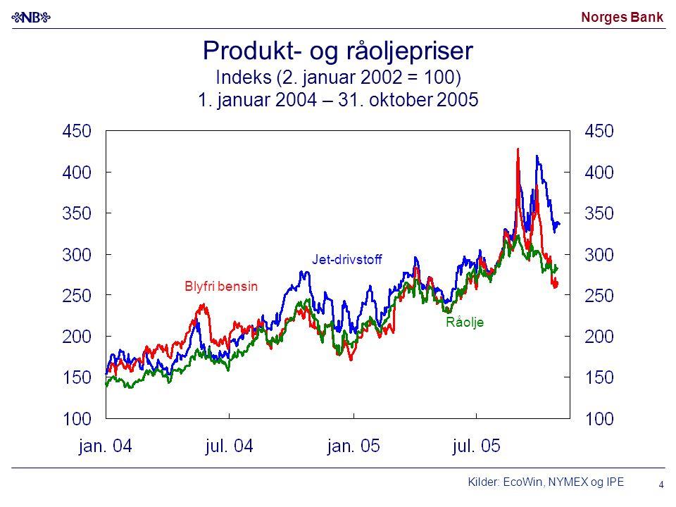 Produkt- og råoljepriser Indeks (2. januar 2002 = 100) 1