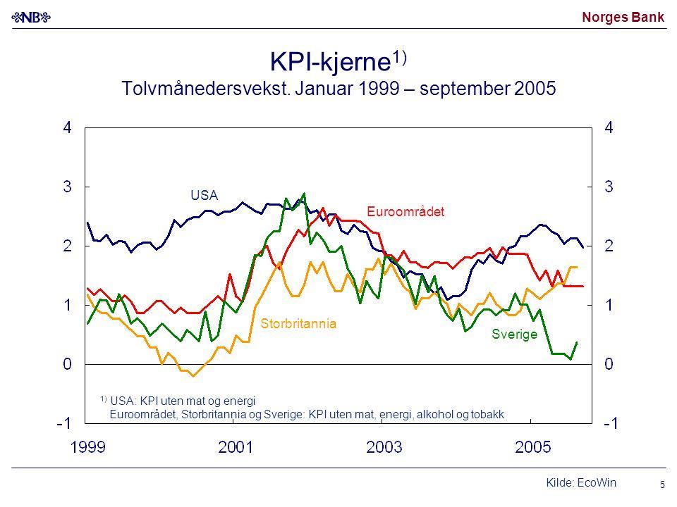 KPI-kjerne1) Tolvmånedersvekst. Januar 1999 – september 2005