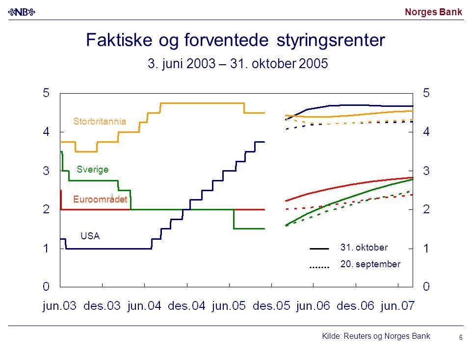 Faktiske og forventede styringsrenter 3. juni 2003 – 31. oktober 2005