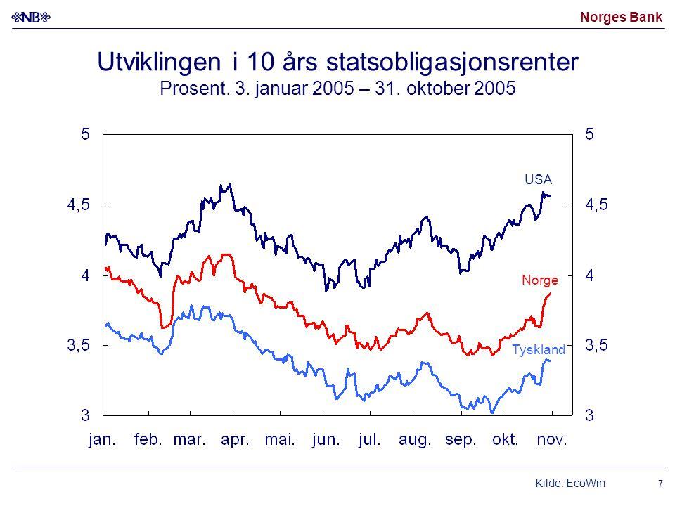 Utviklingen i 10 års statsobligasjonsrenter Prosent. 3