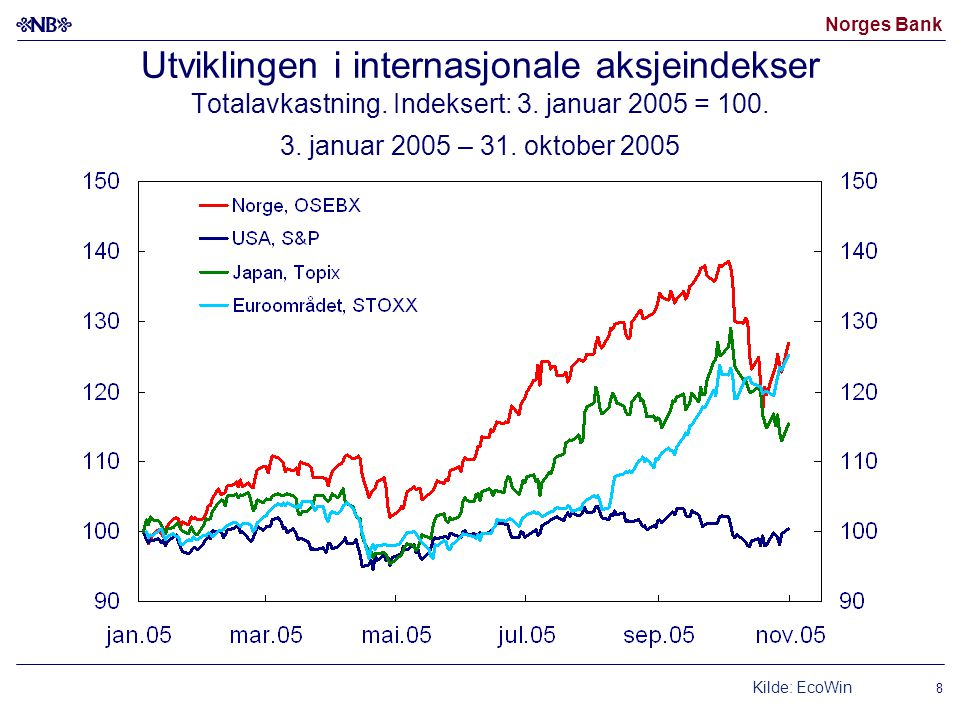 Utviklingen i internasjonale aksjeindekser Totalavkastning