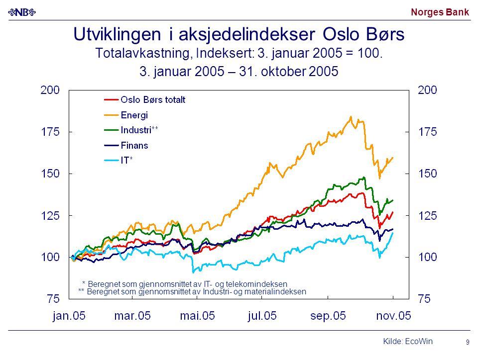Utviklingen i aksjedelindekser Oslo Børs Totalavkastning, Indeksert: 3