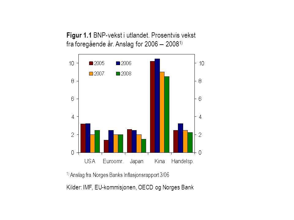 Figur 1.1 BNP-vekst i utlandet. Prosentvis vekst