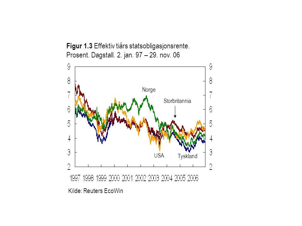 Figur 1. 3 Effektiv tiårs statsobligasjonsrente. Prosent. Dagstall. 2
