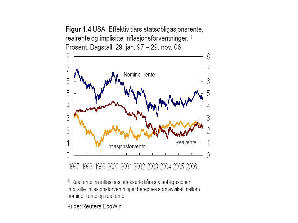 Figur 1.4 USA: Effektiv tiårs statsobligasjonsrente, realrente og implisitte inflasjonsforventninger.1) Prosent. Dagstall. 29. jan. 97 – 29. nov. 06