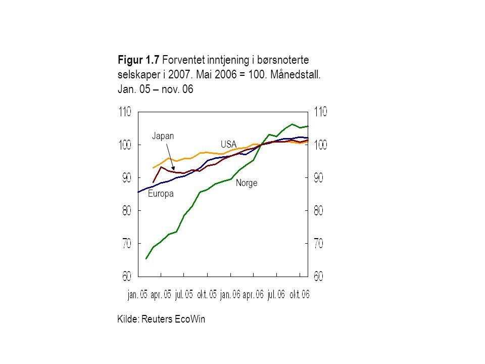 Figur 1. 7 Forventet inntjening i børsnoterte selskaper i 2007