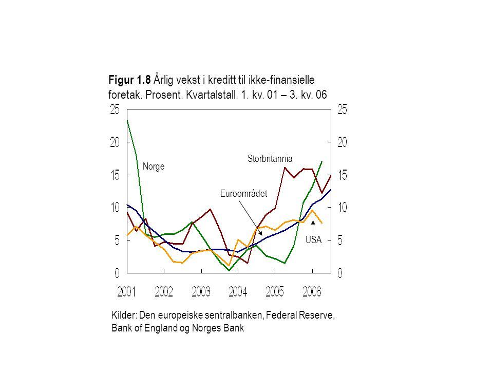 Figur 1. 8 Årlig vekst i kreditt til ikke-finansielle foretak. Prosent