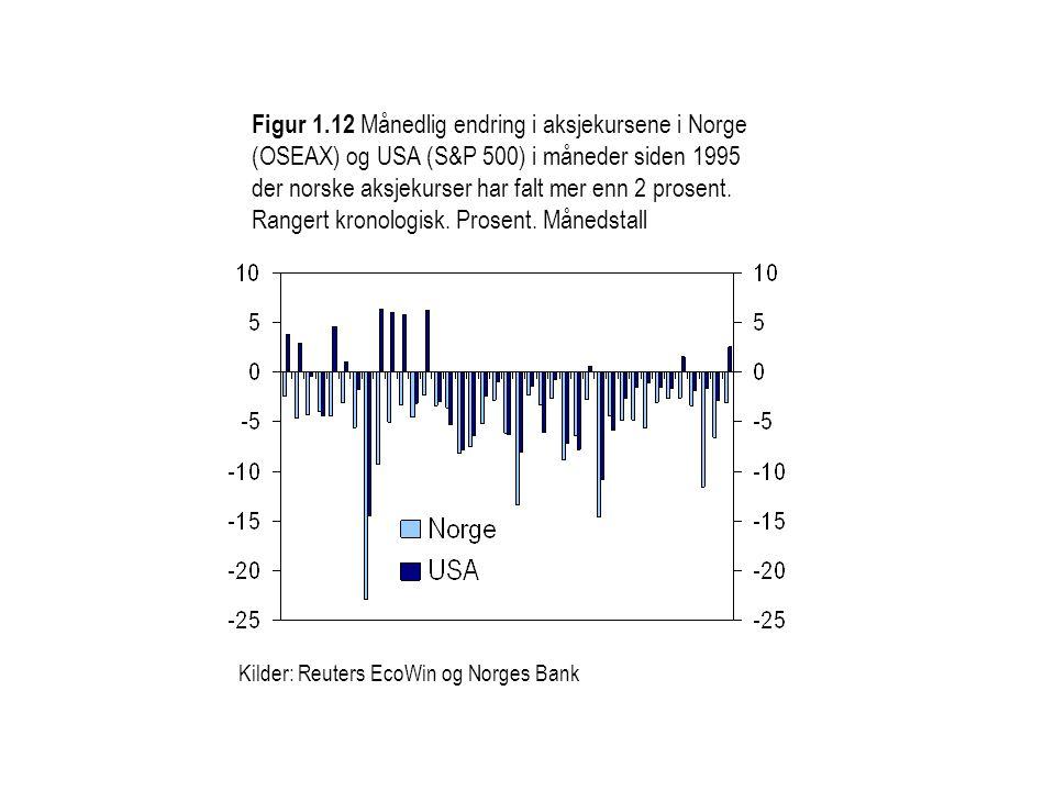 Figur 1.12 Månedlig endring i aksjekursene i Norge (OSEAX) og USA (S&P 500) i måneder siden 1995 der norske aksjekurser har falt mer enn 2 prosent. Rangert kronologisk. Prosent. Månedstall