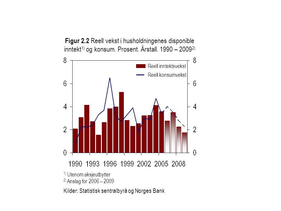 Figur 2.2 Reell vekst i husholdningenes disponible inntekt1) og konsum. Prosent. Årstall. 1990 – 20092)