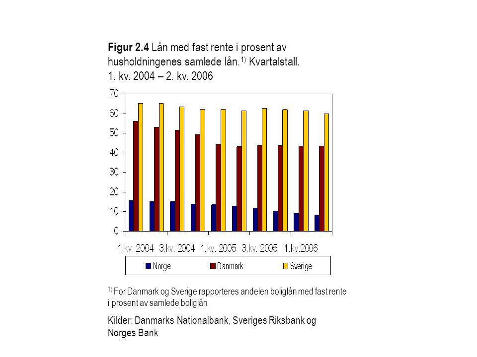 Figur 2. 4 Lån med fast rente i prosent av husholdningenes samlede lån