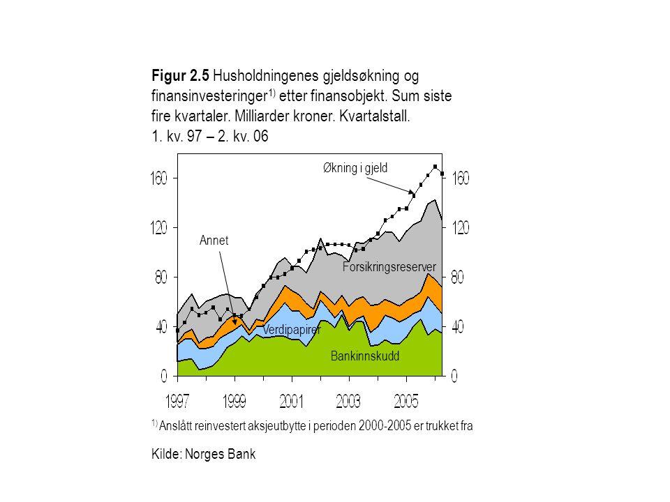 Figur 2.5 Husholdningenes gjeldsøkning og finansinvesteringer1) etter finansobjekt. Sum siste fire kvartaler. Milliarder kroner. Kvartalstall. 1. kv. 97 – 2. kv. 06
