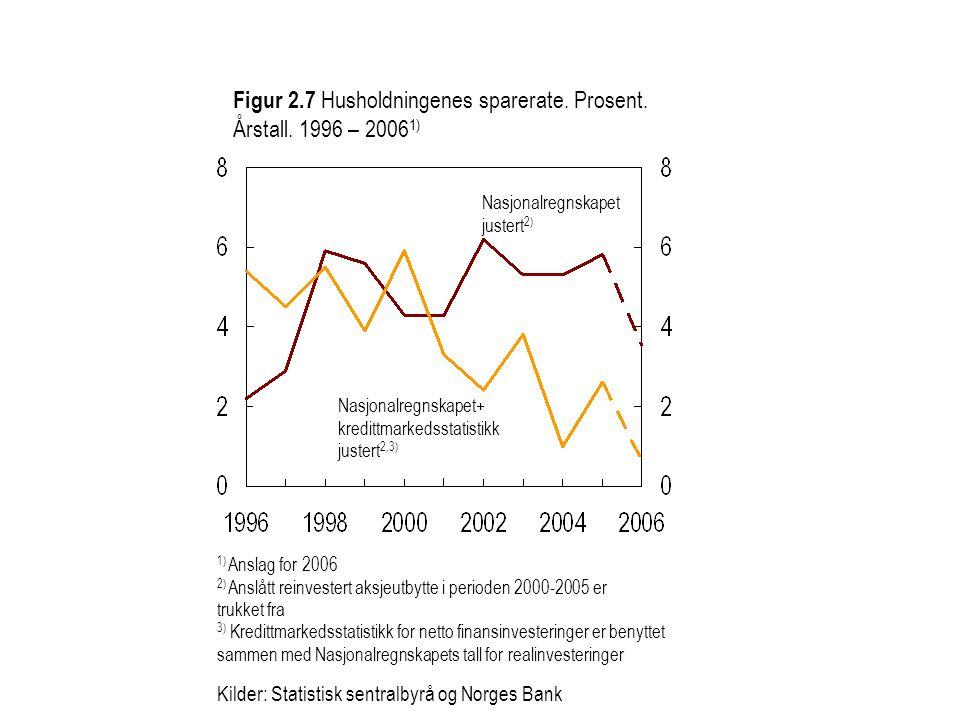Figur 2.7 Husholdningenes sparerate. Prosent. Årstall. 1996 – 20061)