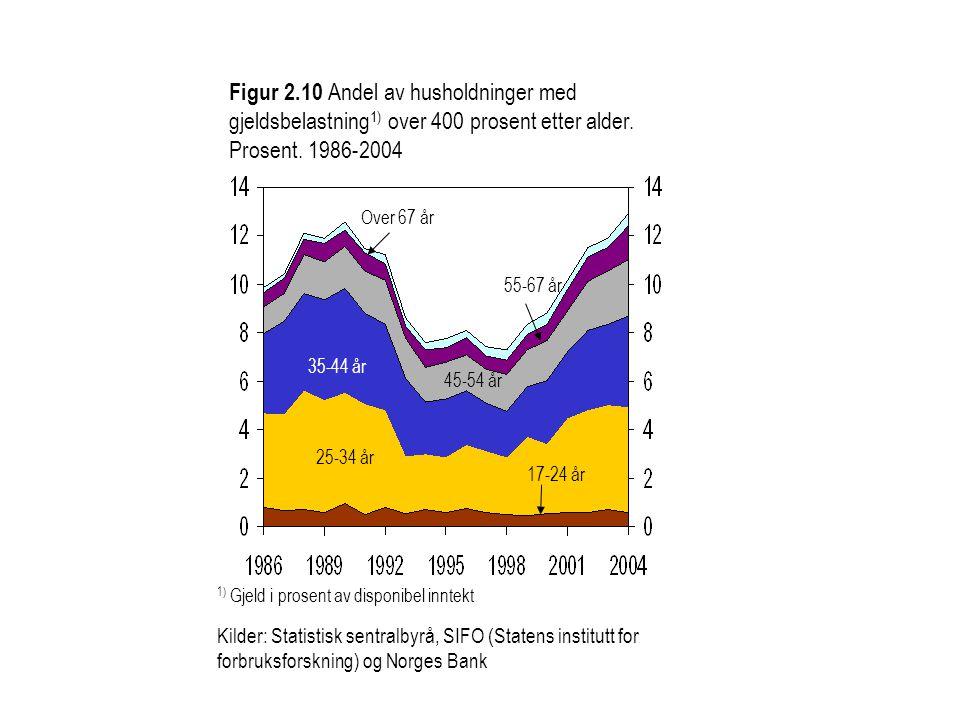 Figur 2.10 Andel av husholdninger med gjeldsbelastning1) over 400 prosent etter alder. Prosent. 1986-2004