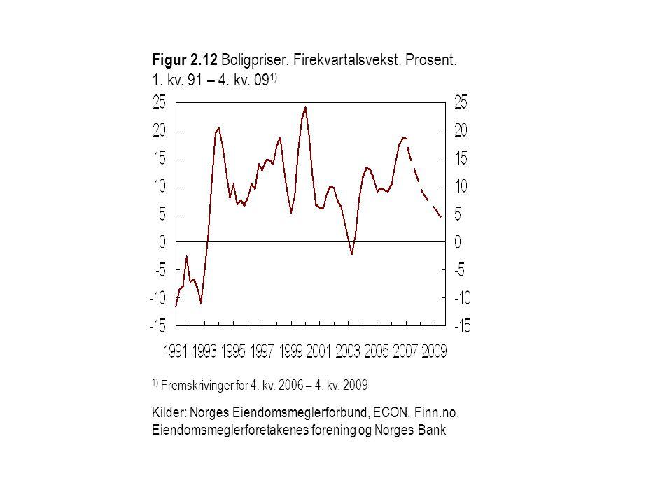 Figur 2. 12 Boligpriser. Firekvartalsvekst. Prosent. 1. kv. 91 – 4. kv
