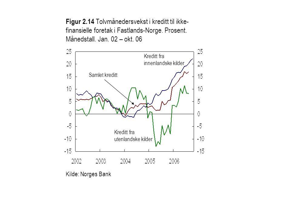 Figur 2.14 Tolvmånedersvekst i kreditt til ikke-finansielle foretak i Fastlands-Norge. Prosent. Månedstall. Jan. 02 – okt. 06