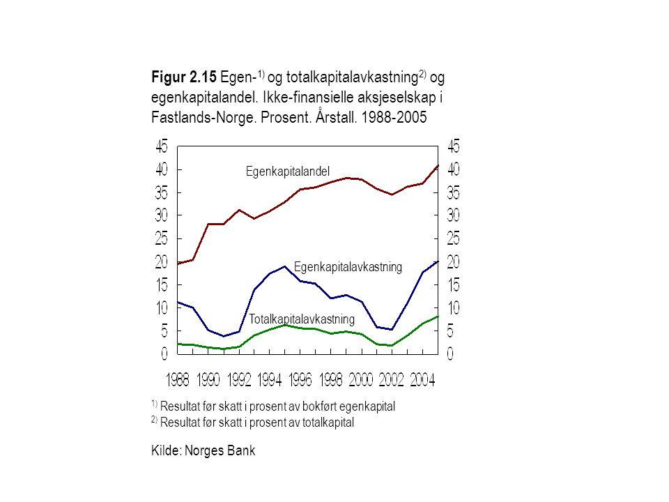 Figur 2. 15 Egen-1) og totalkapitalavkastning2) og egenkapitalandel