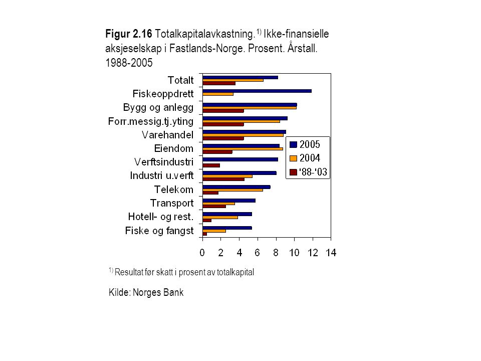 Figur 2. 16 Totalkapitalavkastning