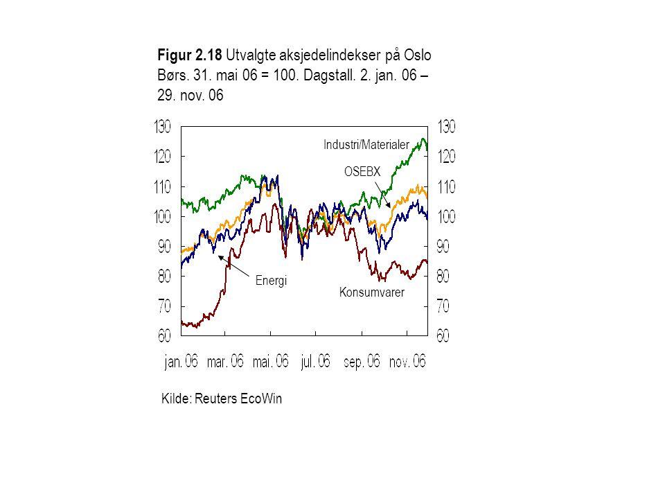 Figur 2. 18 Utvalgte aksjedelindekser på Oslo Børs. 31. mai 06 = 100