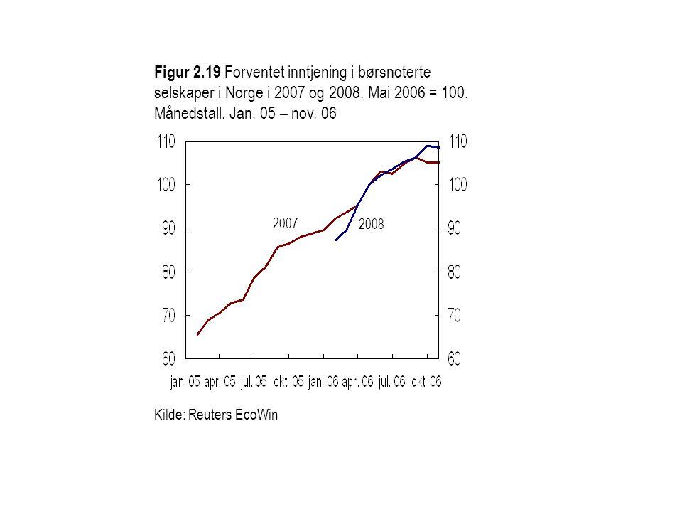 Figur 2.19 Forventet inntjening i børsnoterte selskaper i Norge i 2007 og 2008. Mai 2006 = 100. Månedstall. Jan. 05 – nov. 06