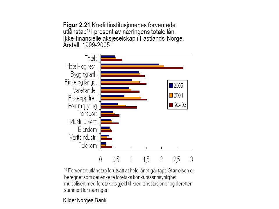 Figur 2.21 Kredittinstitusjonenes forventede utlånstap1) i prosent av næringens totale lån. Ikke-finansielle aksjeselskap i Fastlands-Norge. Årstall. 1999-2005