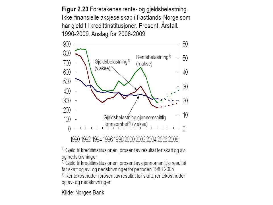 Figur 2. 23 Foretakenes rente- og gjeldsbelastning