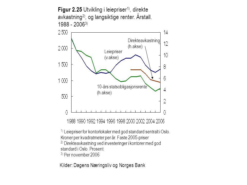 Figur 2.25 Utvikling i leiepriser1), direkte avkastning2), og langsiktige renter. Årstall. 1988 - 20063)