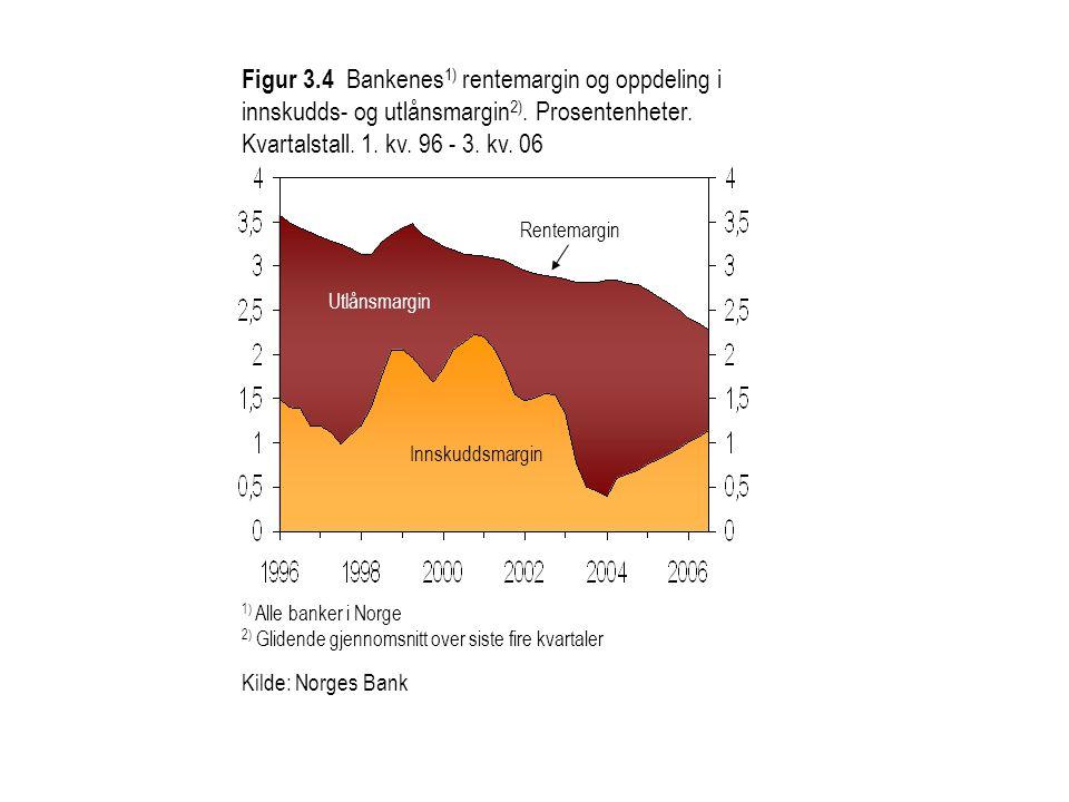 Figur 3.4 Bankenes1) rentemargin og oppdeling i innskudds- og utlånsmargin2). Prosentenheter.