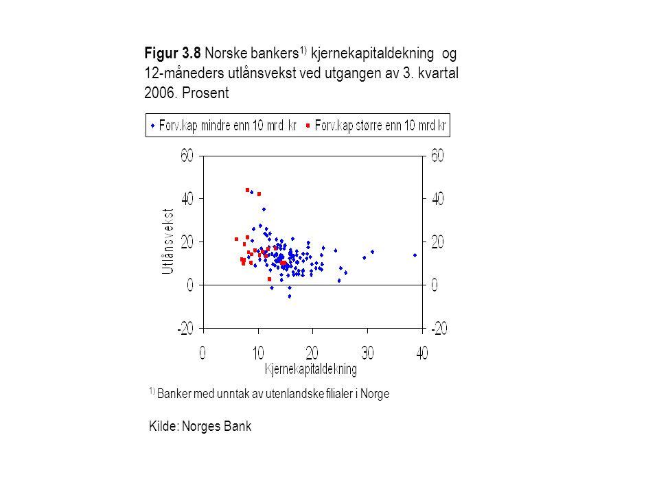 Figur 3.8 Norske bankers1) kjernekapitaldekning og 12-måneders utlånsvekst ved utgangen av 3. kvartal 2006. Prosent