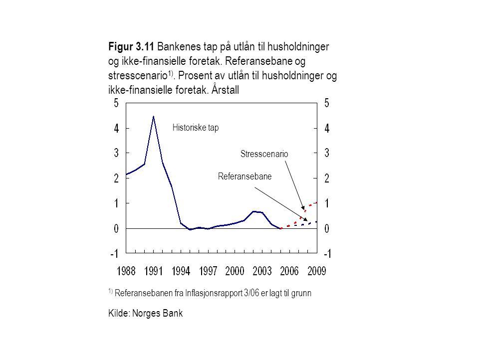 Figur 3.11 Bankenes tap på utlån til husholdninger
