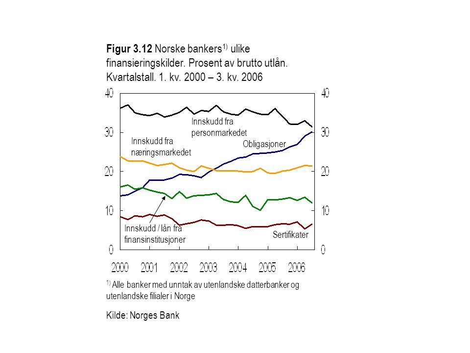 Figur 3. 12 Norske bankers1) ulike finansieringskilder
