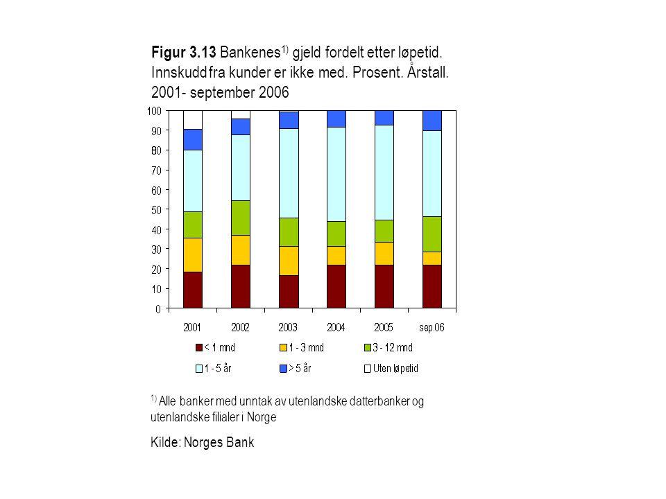 Figur 3. 13 Bankenes1) gjeld fordelt etter løpetid
