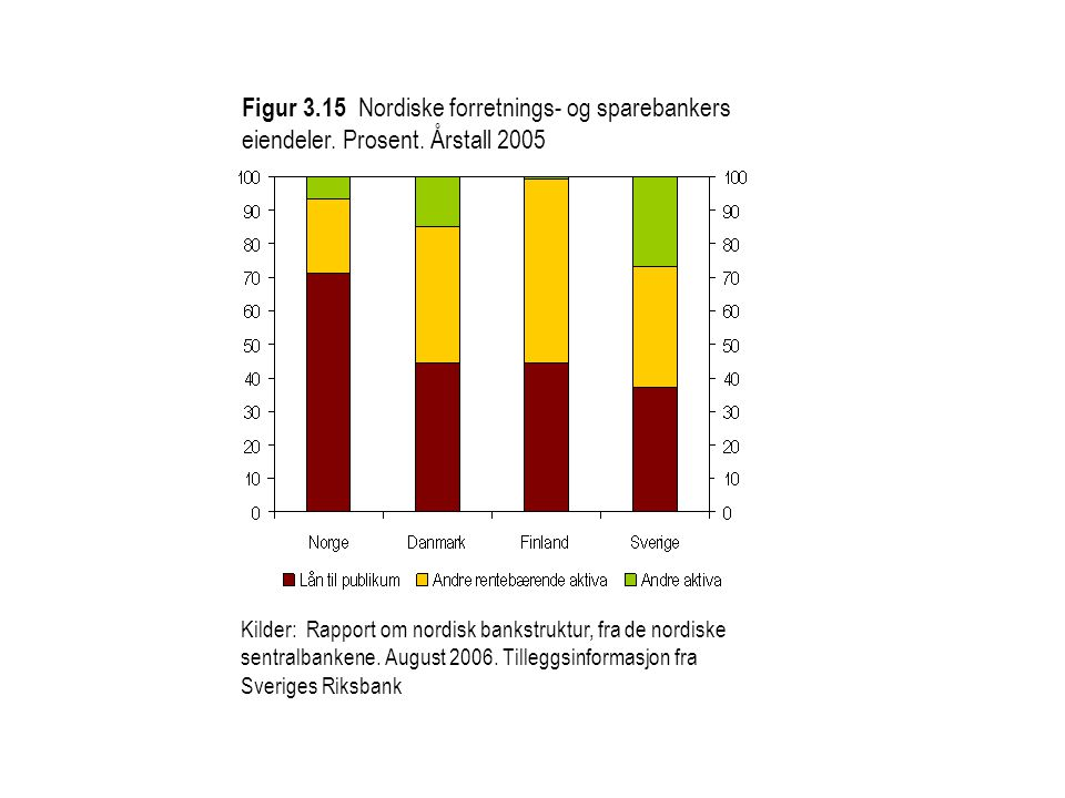 Figur 3. 15 Nordiske forretnings- og sparebankers eiendeler. Prosent