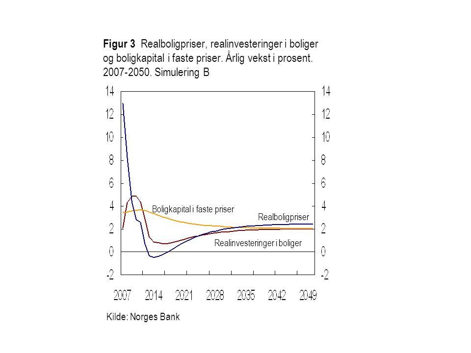 Figur 3 Realboligpriser, realinvesteringer i boliger og boligkapital i faste priser. Årlig vekst i prosent. 2007-2050. Simulering B