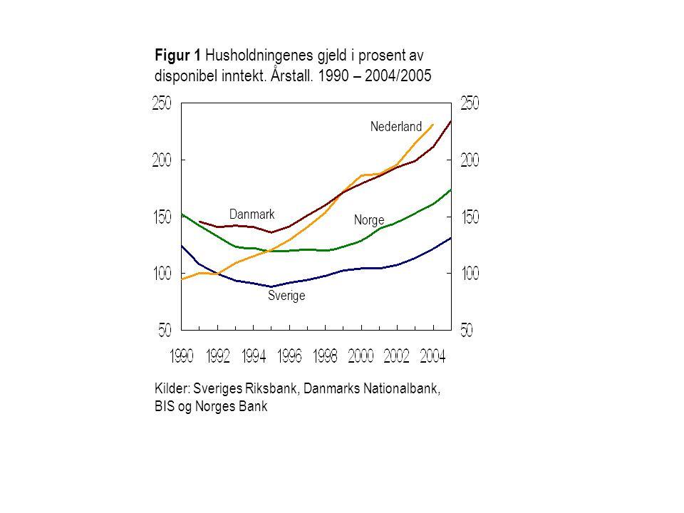 Figur 1 Husholdningenes gjeld i prosent av disponibel inntekt. Årstall