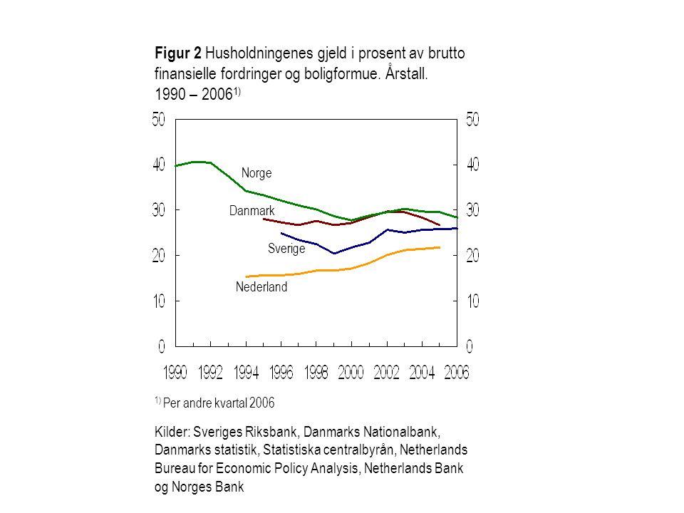 Figur 2 Husholdningenes gjeld i prosent av brutto