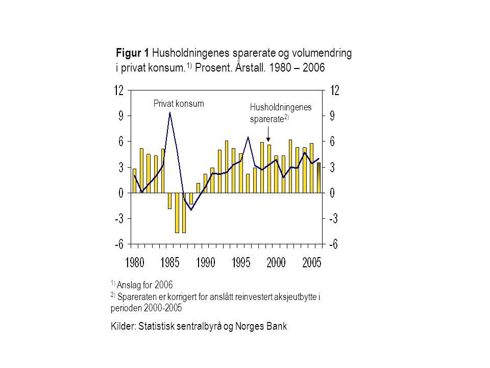 Figur 1 Husholdningenes sparerate og volumendring i privat konsum